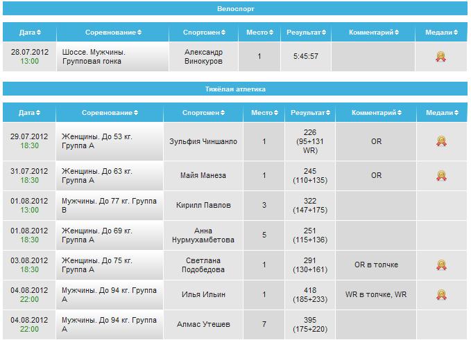 7 золотых медалей Казахстана!
