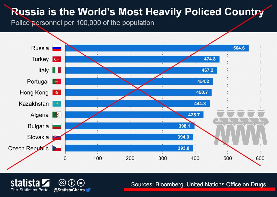 ChartOfTheDay_1540_Russia_is_the_Worlds_Most_Heavily_Policed_Country_n