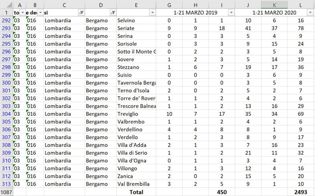 Смертность в Бергамо Италия