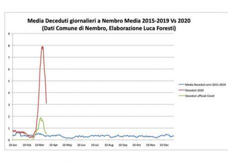 Смертность в Италии от коронавируса в сравнении с 2019 годом
