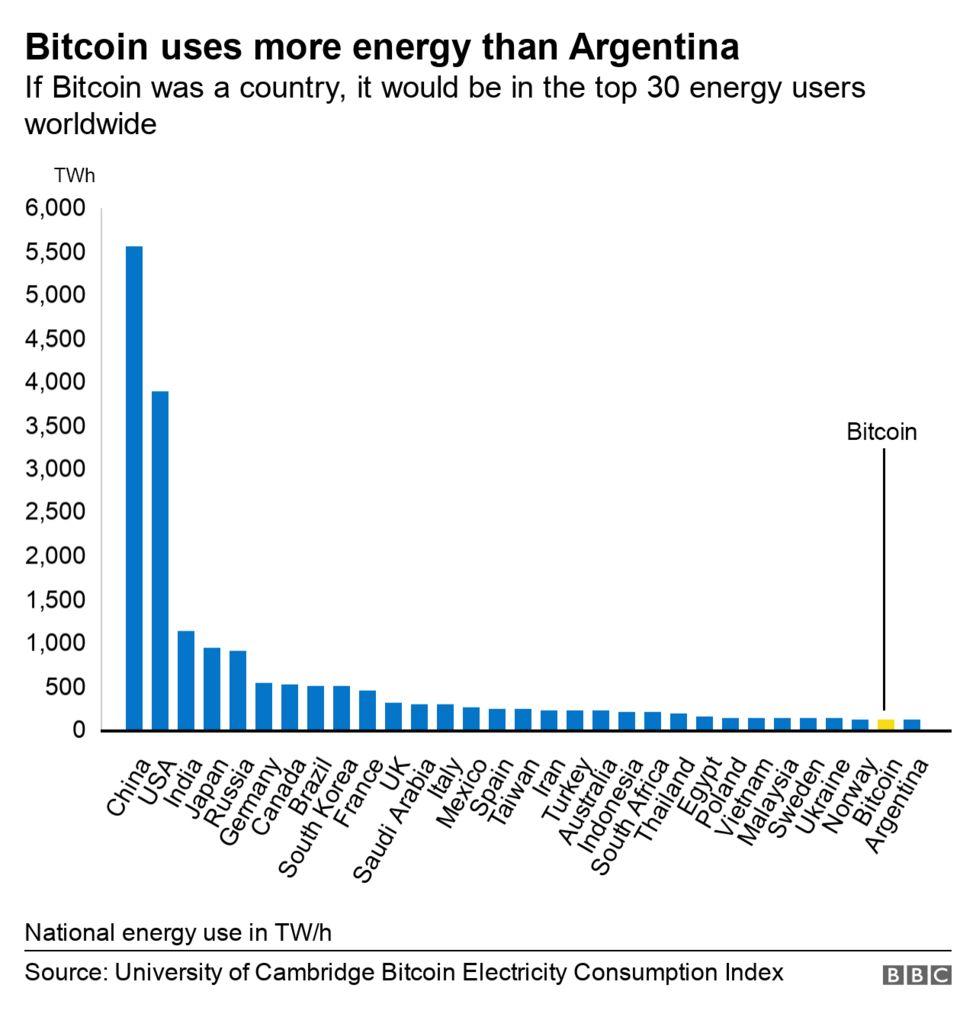 Потребление электроэнергии биткоином